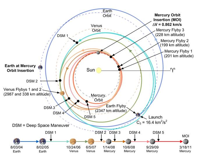 Traj_helioecl_earth2moi2_10292010